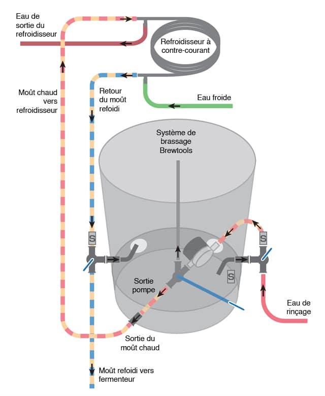 Système de brassage Brewtools en configuration à deux vannes