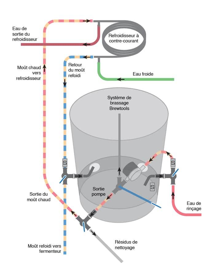 Système de brassage Brewtools en configuration à trois vannes