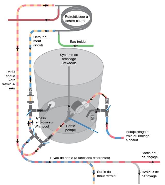 Système de brassage Brewtools en configuration à quatre vannes